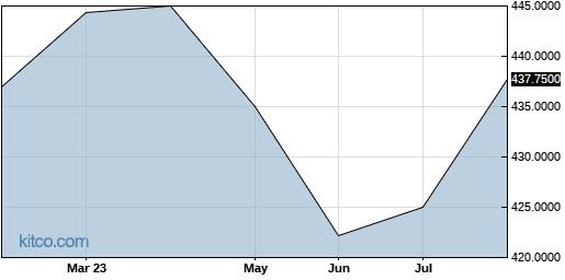 BCHHF 6-Month Chart