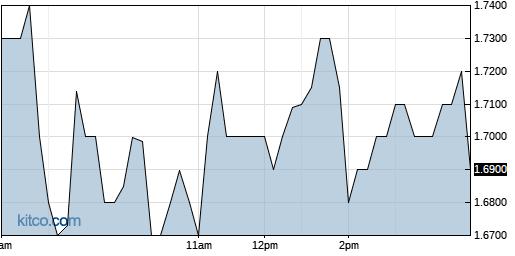 BCLI 1-Day Chart