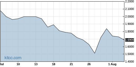BCLI 1-Month Chart