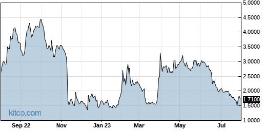 BCLI 1-Year Chart