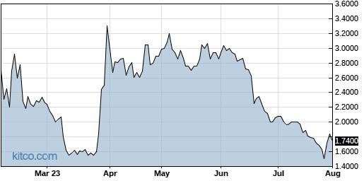 BCLI 6-Month Chart