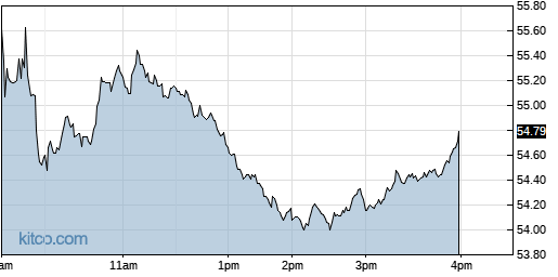 BCO 1-Day Chart