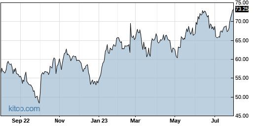 BCO 1-Year Chart