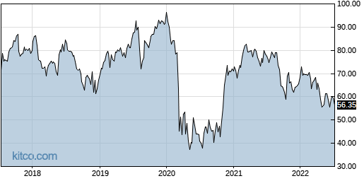 BCO 5-Year Chart