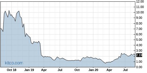 BCOM 5-Year Chart