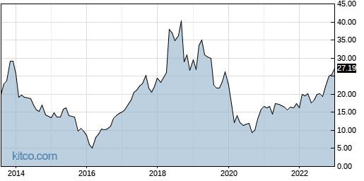 BCOR 10-Year Chart