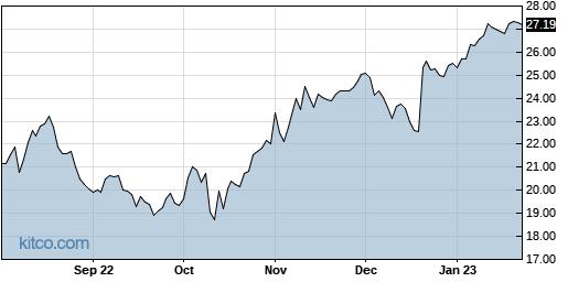 BCOR 1-Year Chart