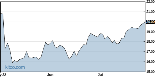 BCOR 3-Month Chart