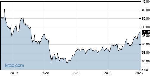 BCOR 5-Year Chart