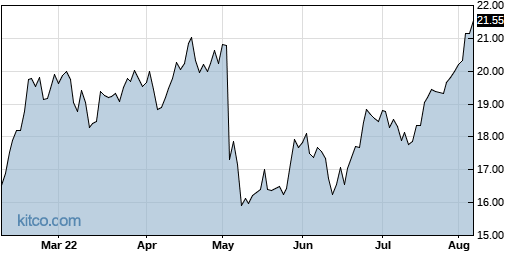 BCOR 6-Month Chart
