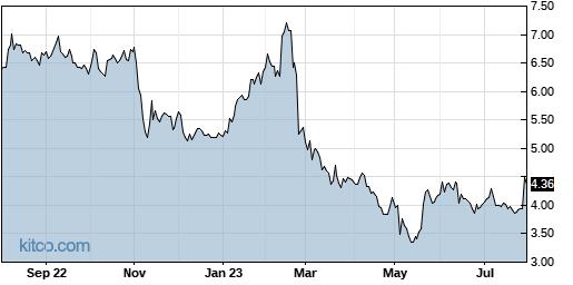 BCOV 1-Year Chart