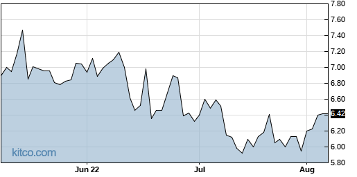 BCOV 3-Month Chart