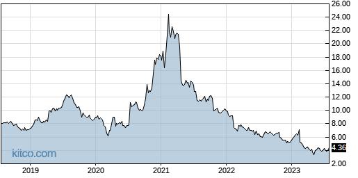BCOV 5-Year Chart