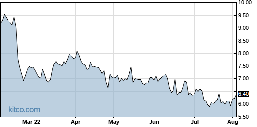 BCOV 6-Month Chart