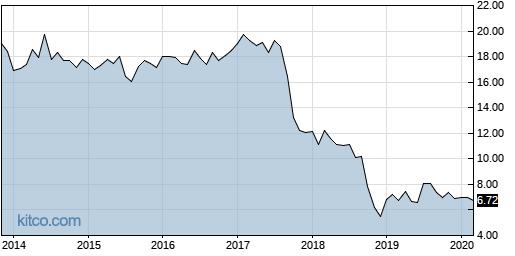 BCRH 10-Year Chart