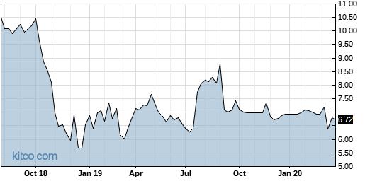 BCRH 5-Year Chart