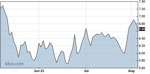 BCTX 3-Month Chart