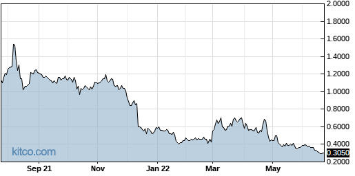 BDR 1-Year Chart
