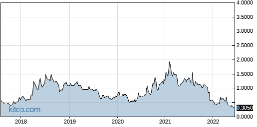 BDR 5-Year Chart