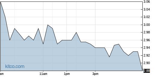 BEAT 1-Day Chart