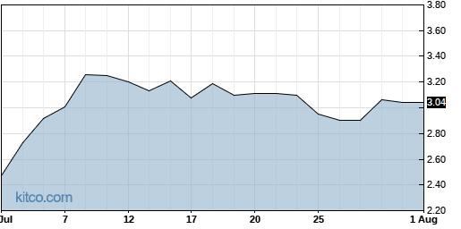 BEAT 1-Month Chart