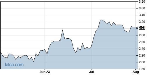 BEAT 3-Month Chart