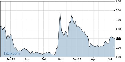 BEAT 5-Year Chart