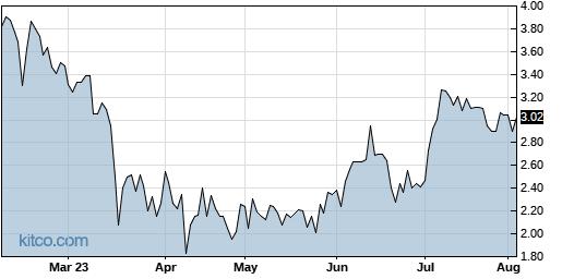 BEAT 6-Month Chart