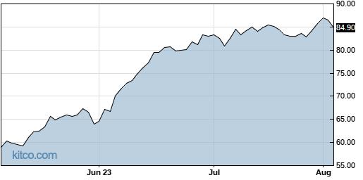 BECN 3-Month Chart