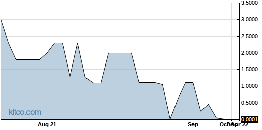 BEEN 1-Year Chart