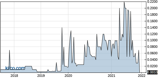 BFHJ 5-Year Chart