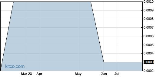 BFHJ 6-Month Chart