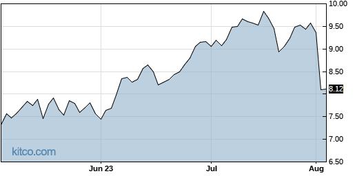 BGFV 3-Month Chart