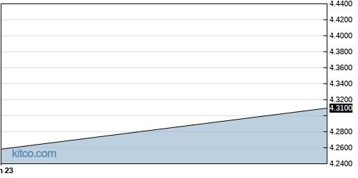 BGKKF 5-Year Chart
