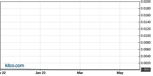 BGMD 10-Year Chart