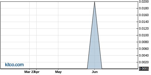 BGMD 6-Month Chart