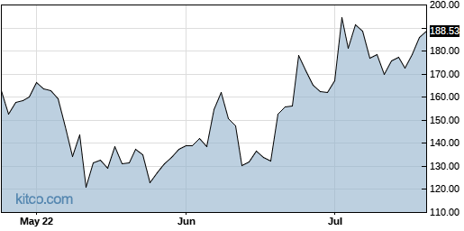 BGNE 3-Month Chart