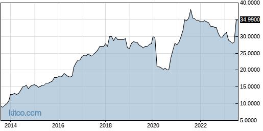 BHWB 10-Year Chart