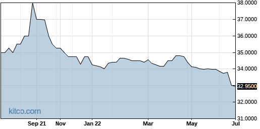 BHWB 1-Year Chart