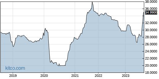 BHWB 5-Year Chart