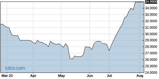 BHWB 6-Month Chart