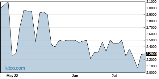 BICX 3-Month Chart