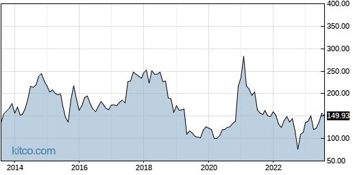 BIDU 10-Year Chart