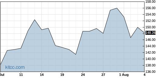 BIDU 1-Month Chart