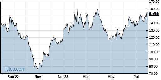 BIDU 1-Year Chart