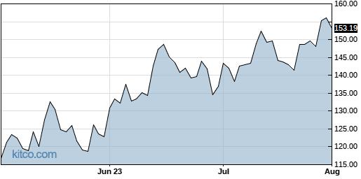 BIDU 3-Month Chart