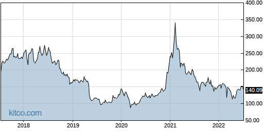 BIDU 5-Year Chart