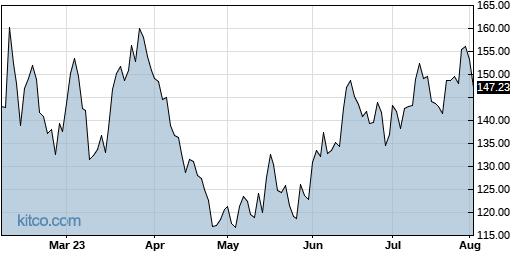 BIDU 6-Month Chart