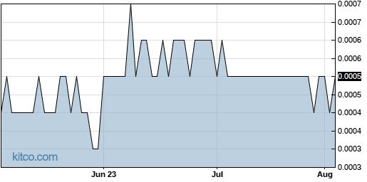 BIEL 3-Month Chart