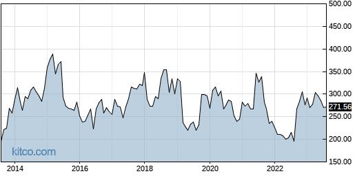 BIIB 10-Year Chart